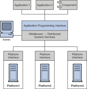 what is the relationship between operating system and application software