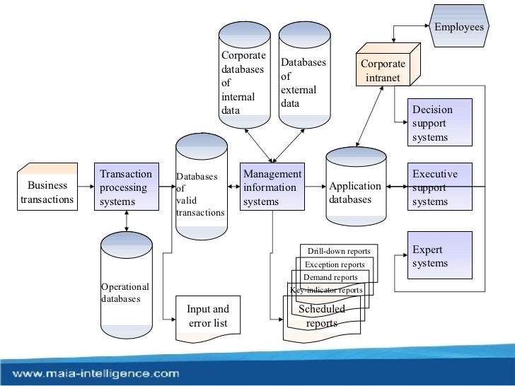 application of mis in financial management