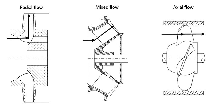 applications of axial flow centrifugal pump