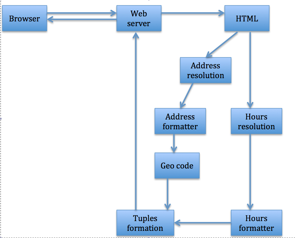 what is a web application example